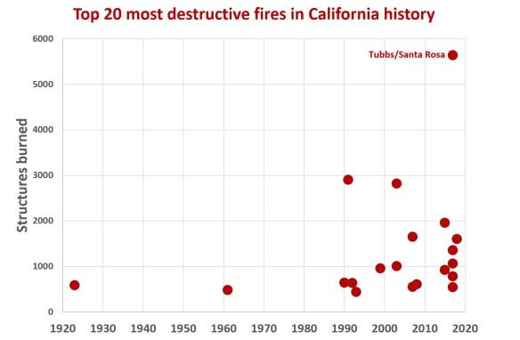 CA fires2