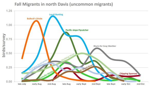 DavisMigrants2