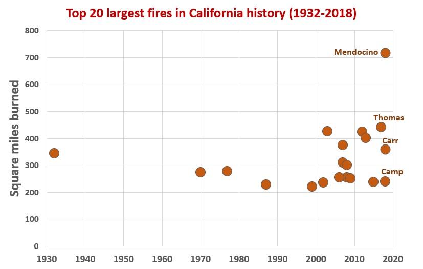 CA fires 2a
