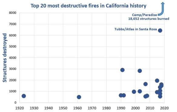 CA fires 2b