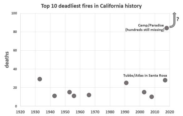 CA fires 2c