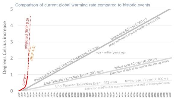 emissions rate