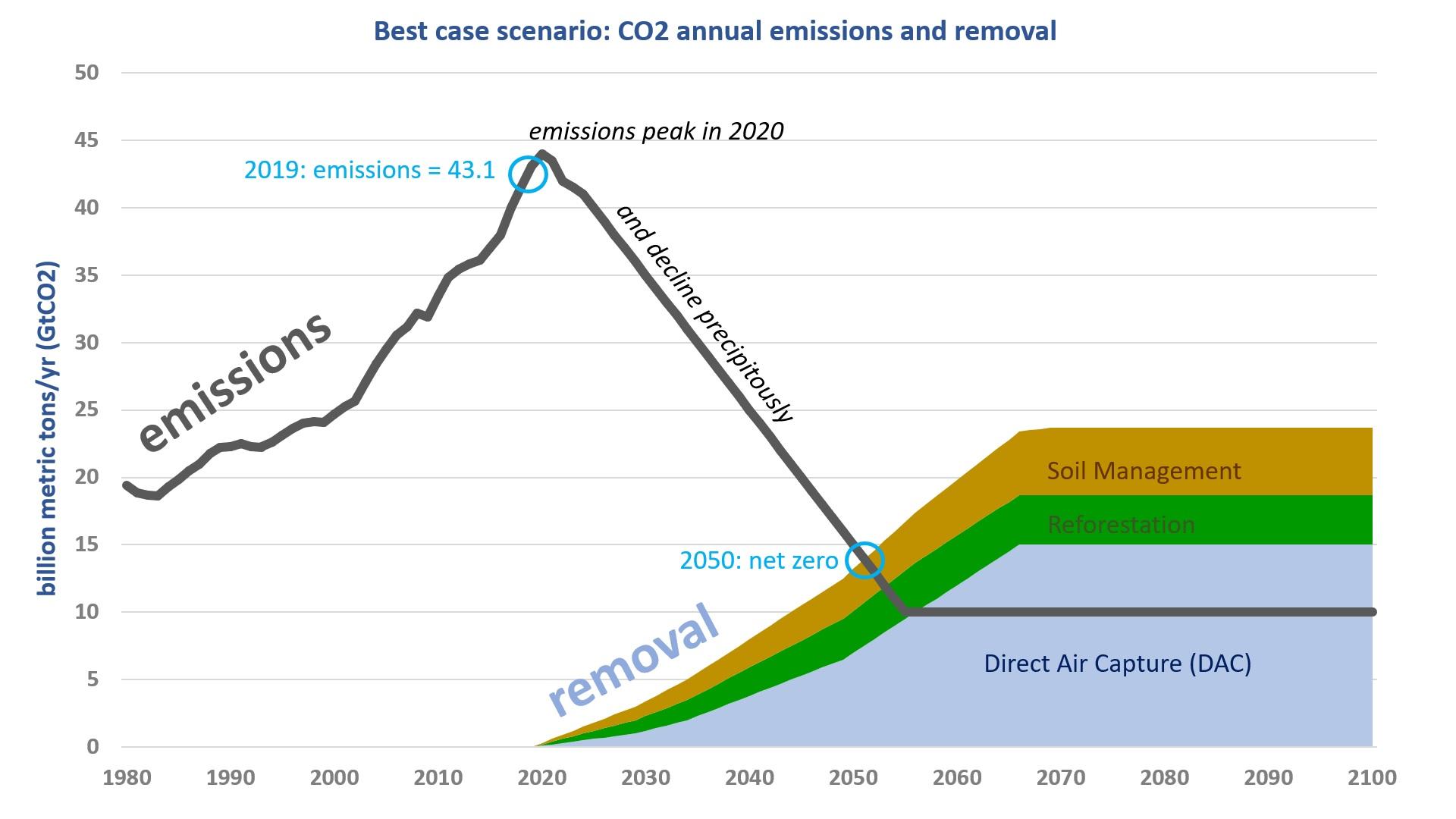 DAC chart1.jpg