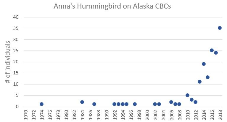 ANHU AK graph.jpg