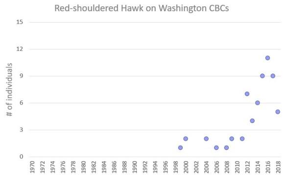 RSHA WA graph.jpg